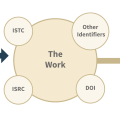 BISG identifiers diagram